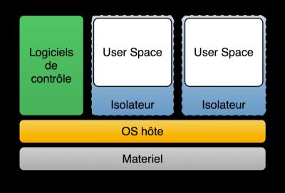 Virtualisation Isolateur (Wkipédia)
